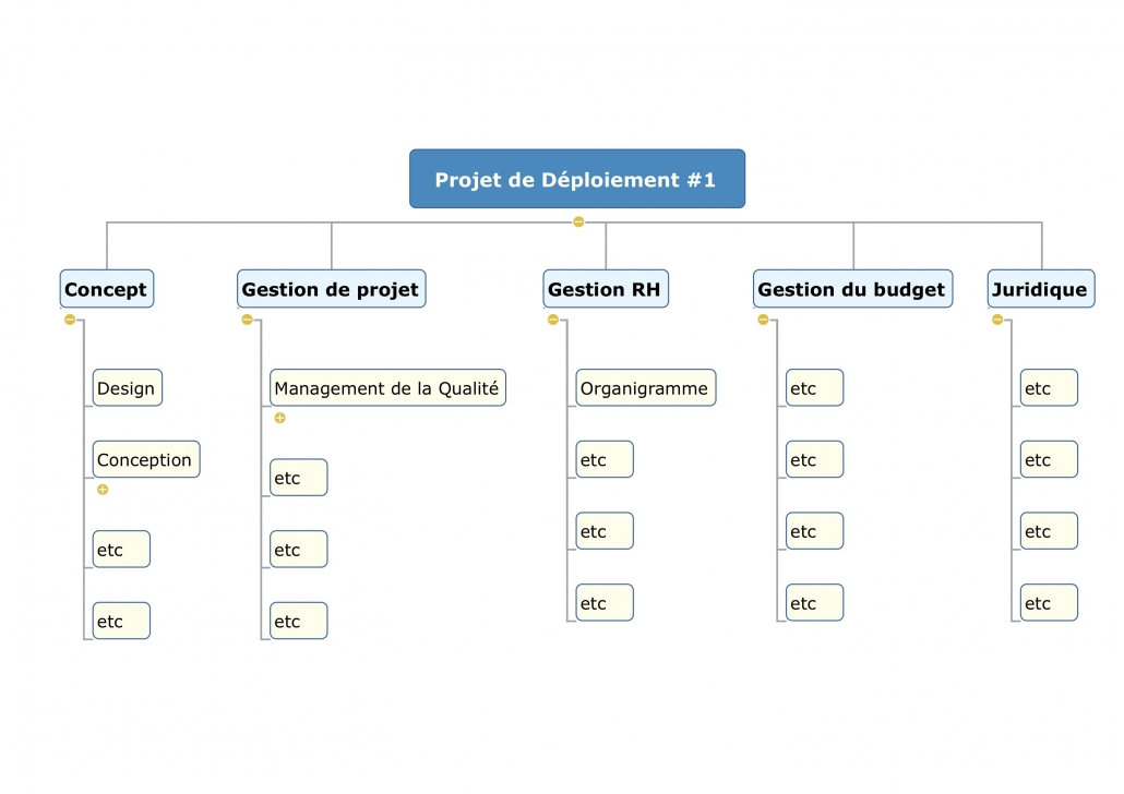 WBS - Organisation de projet